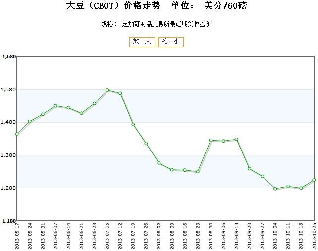 2013年2月22日生猪价格走势表 全国猪价行情