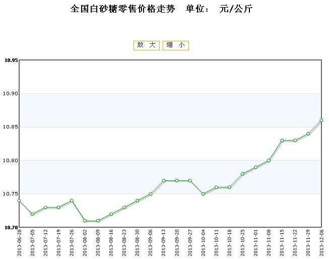 全国白砂糖零售价格行情走势2013/12/06图片