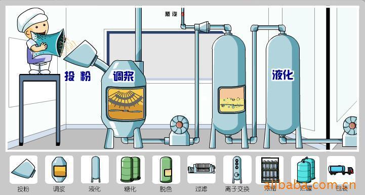 果葡糖浆生产工艺_辛集市惠泽糖业有限公司-果葡糖浆,果脯糖浆