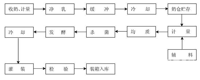 冰淇淋生产线(浙江杭州)怡富cad吧图片