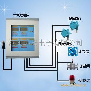 可燃气体报警器  氨气泄漏报警器